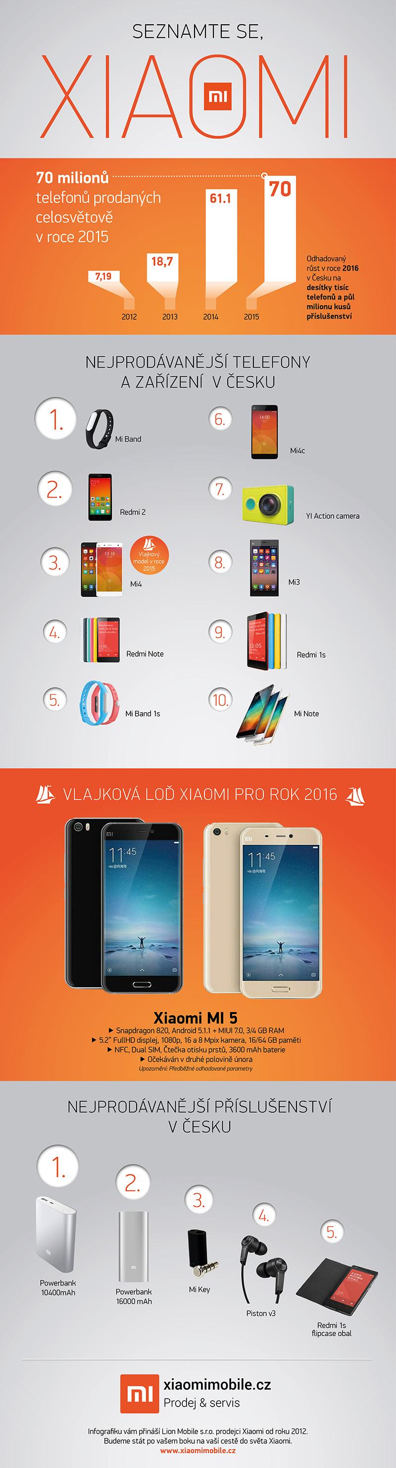 Infografika pro Xiaomi-0