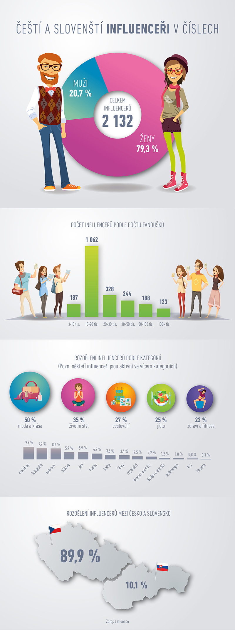 Infografika Influencers-0