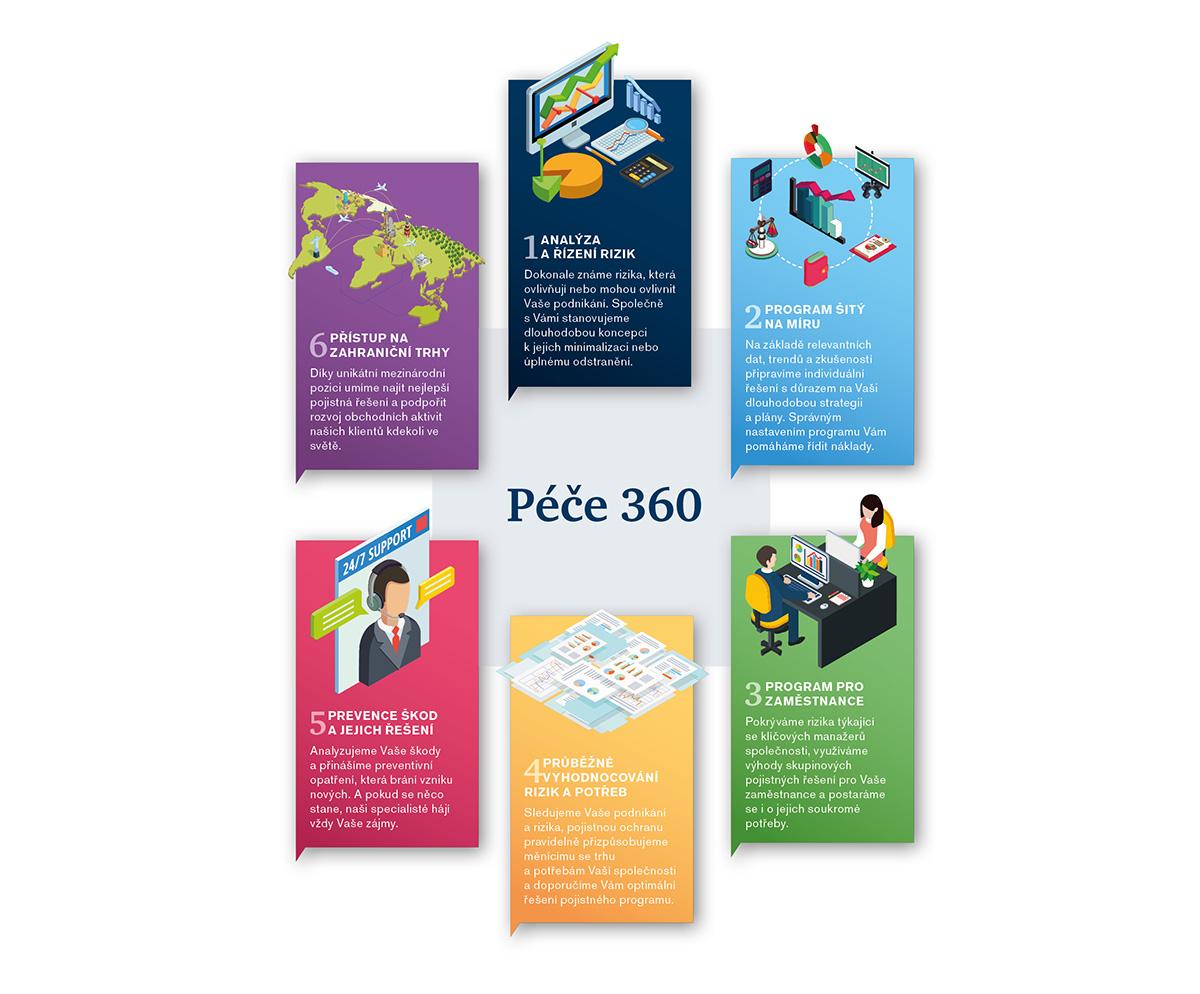 Infografiky Přístup a Péče 360-0