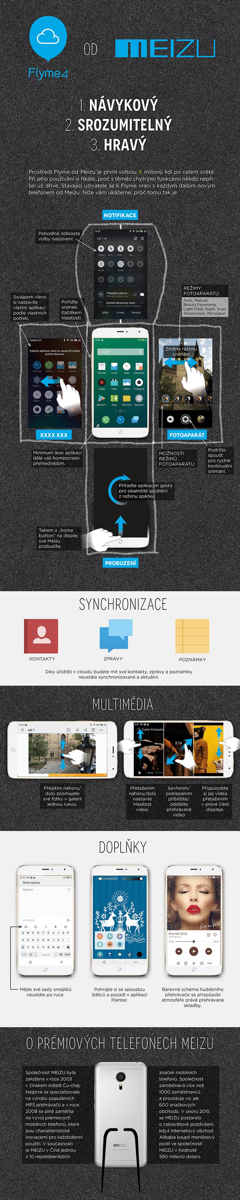 Infografika MEIZU-0